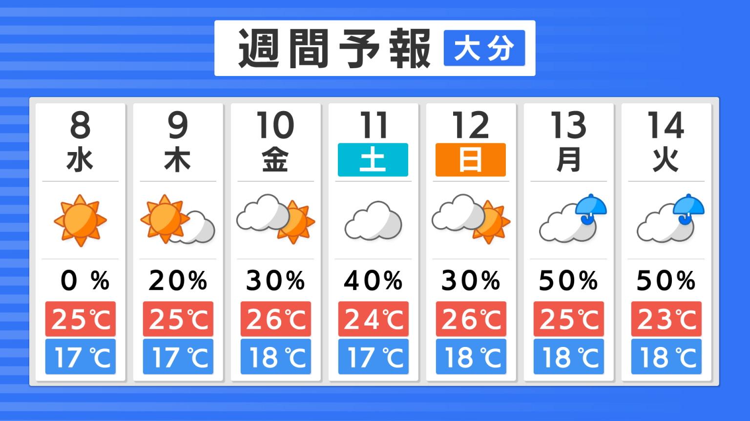 大分の週間天気※1日1回 11:00頃 更新します。