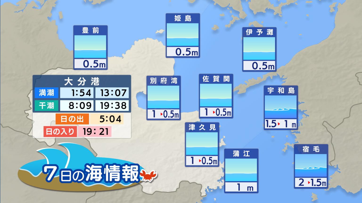 県内の天気 >> 生活情報 >> 海情報